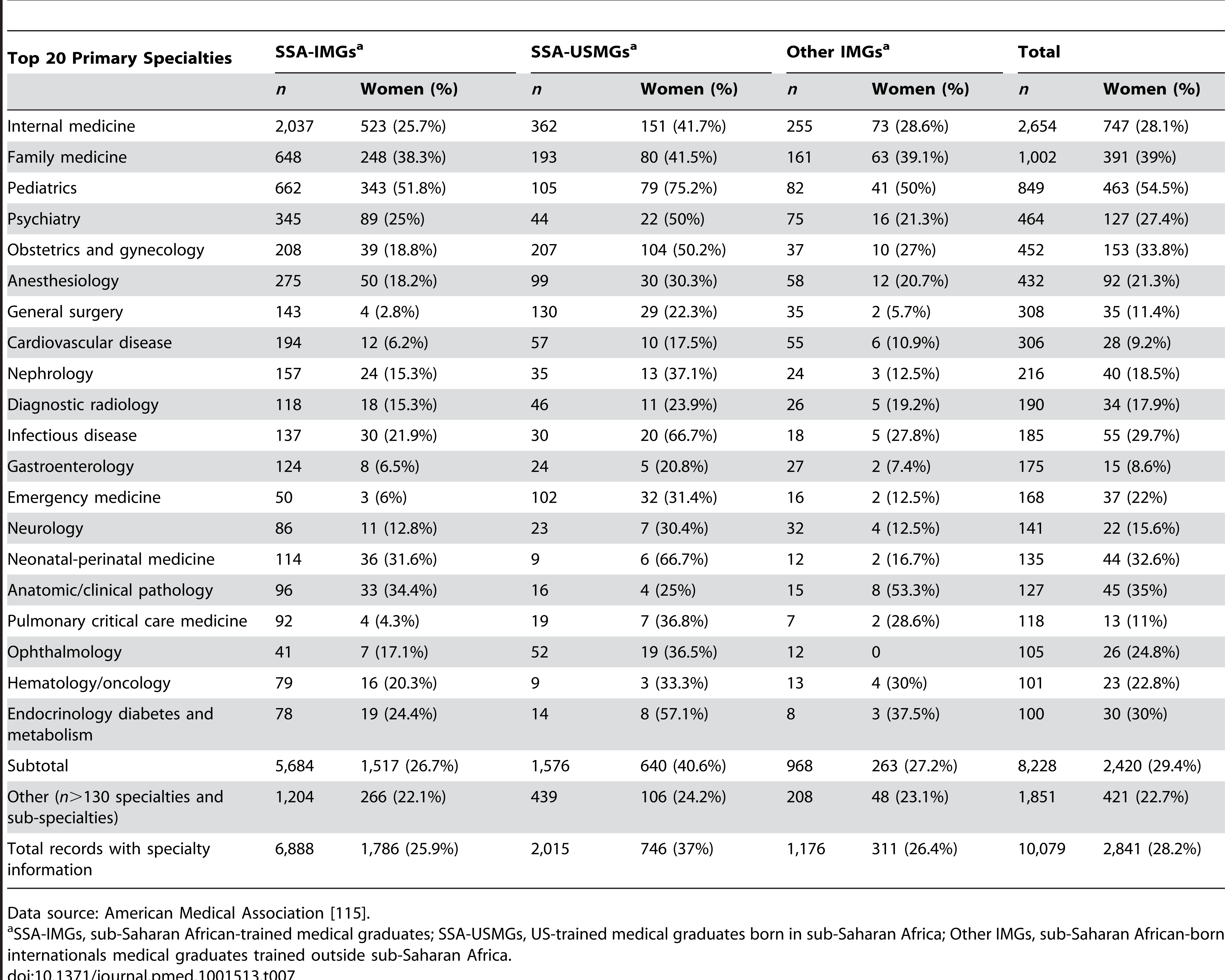 Primary specialty choices among Sub-Saharan African migrant physicians appearing in the US physician workforce in 2011.