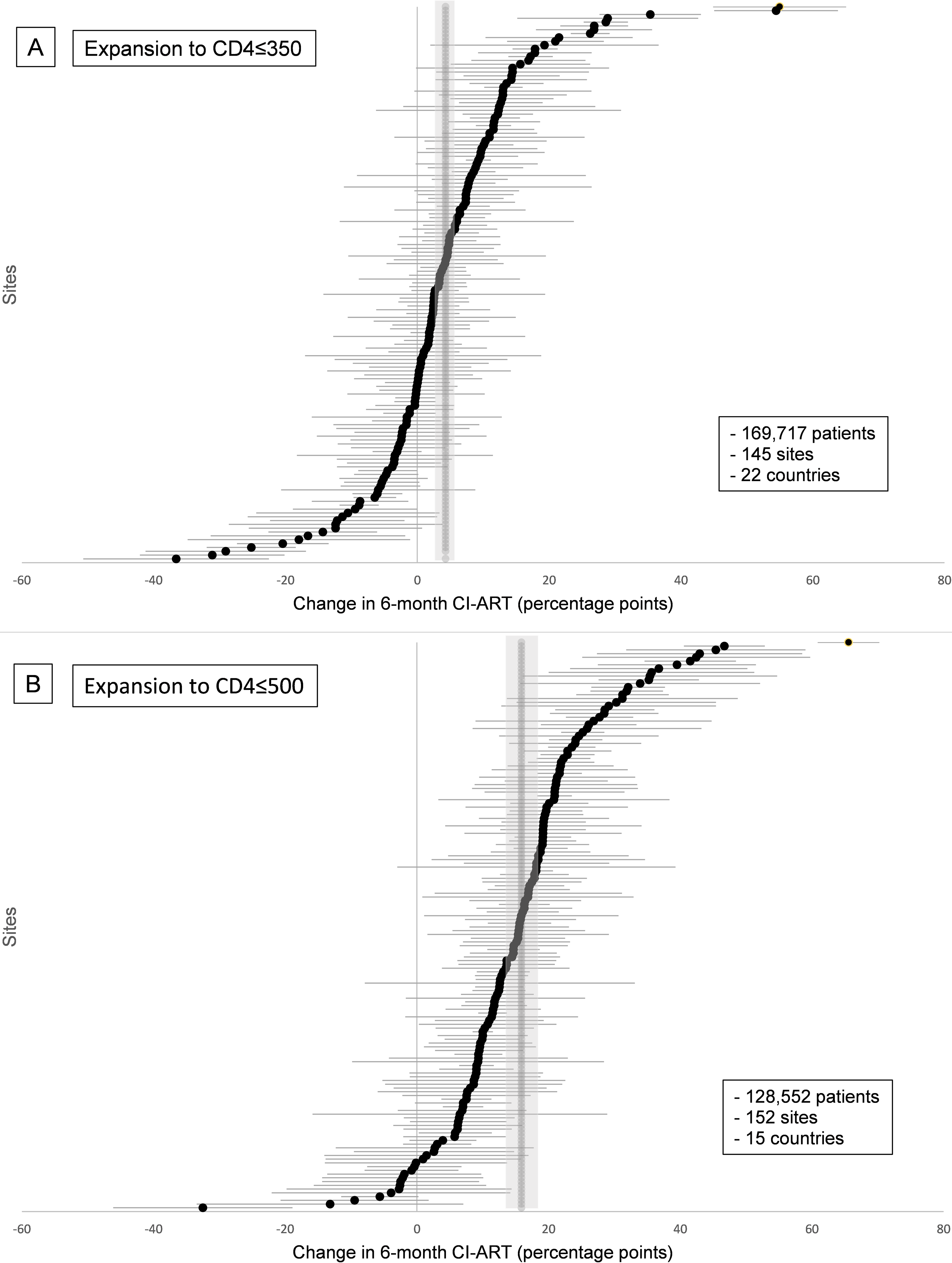 Site-level changes in 6-month cumulative incidence of antiretroviral treatment initiation (CI-ART) after guideline expansions to (A) CD4 ≤ 350 and (B) CD4 ≤ 500.