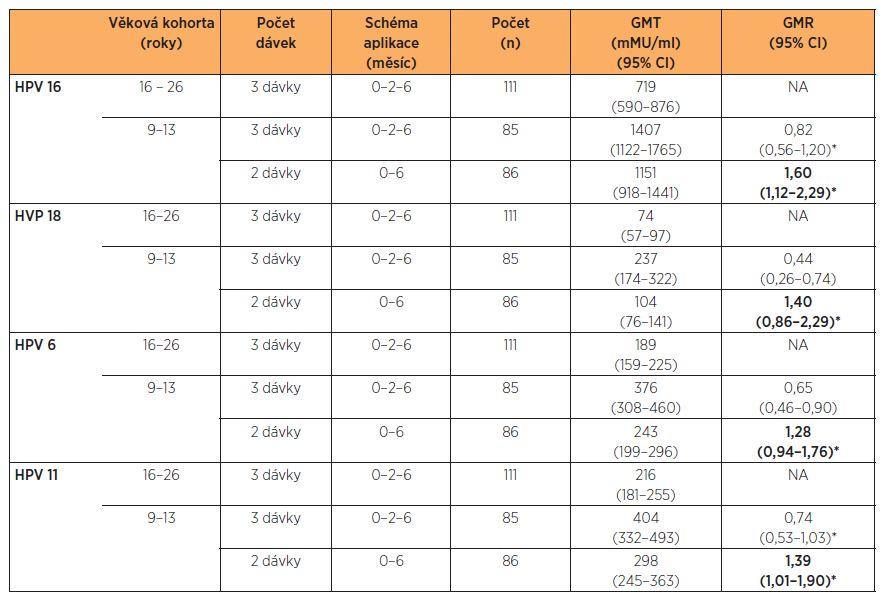 GMT protilátek proti HPV 6, HPV 11, HPV 16 a HPV 18 ve věkově stratifikovaných kohortách po aplikaci kvadrivalentní HPV vakcíny s různým schématem očkování 36 měsíců po aplikaci první dávky [7]