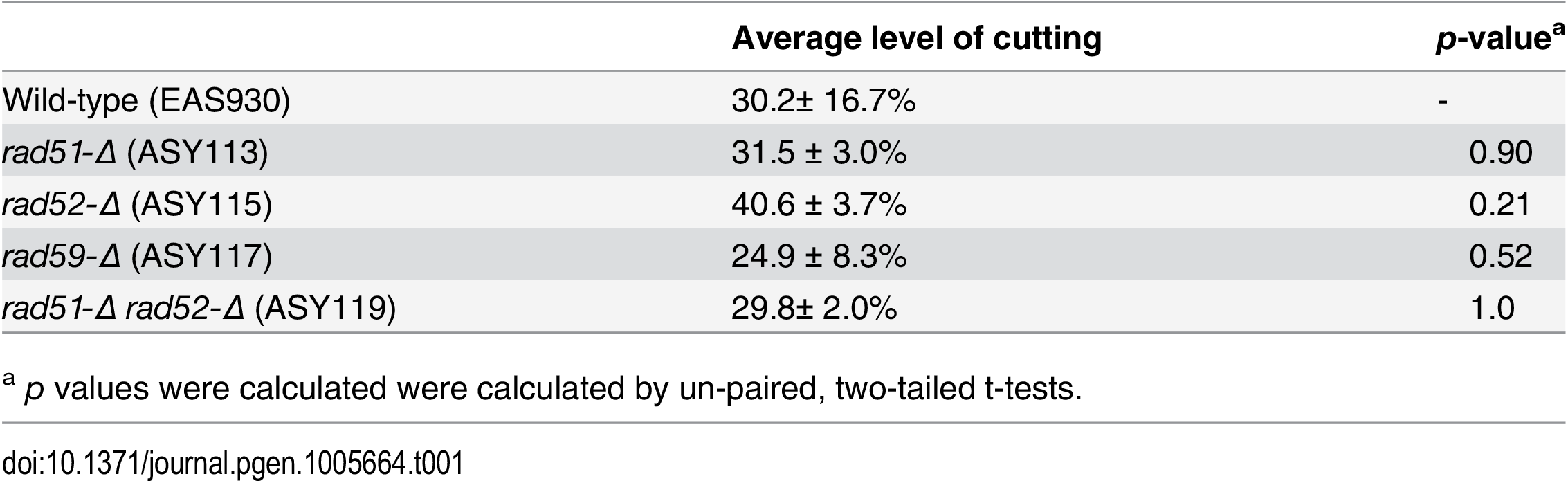 Average level of cutting after 16 hours of mtLS<i>Kpn</i>I-int<sup>ts</sup> induction.