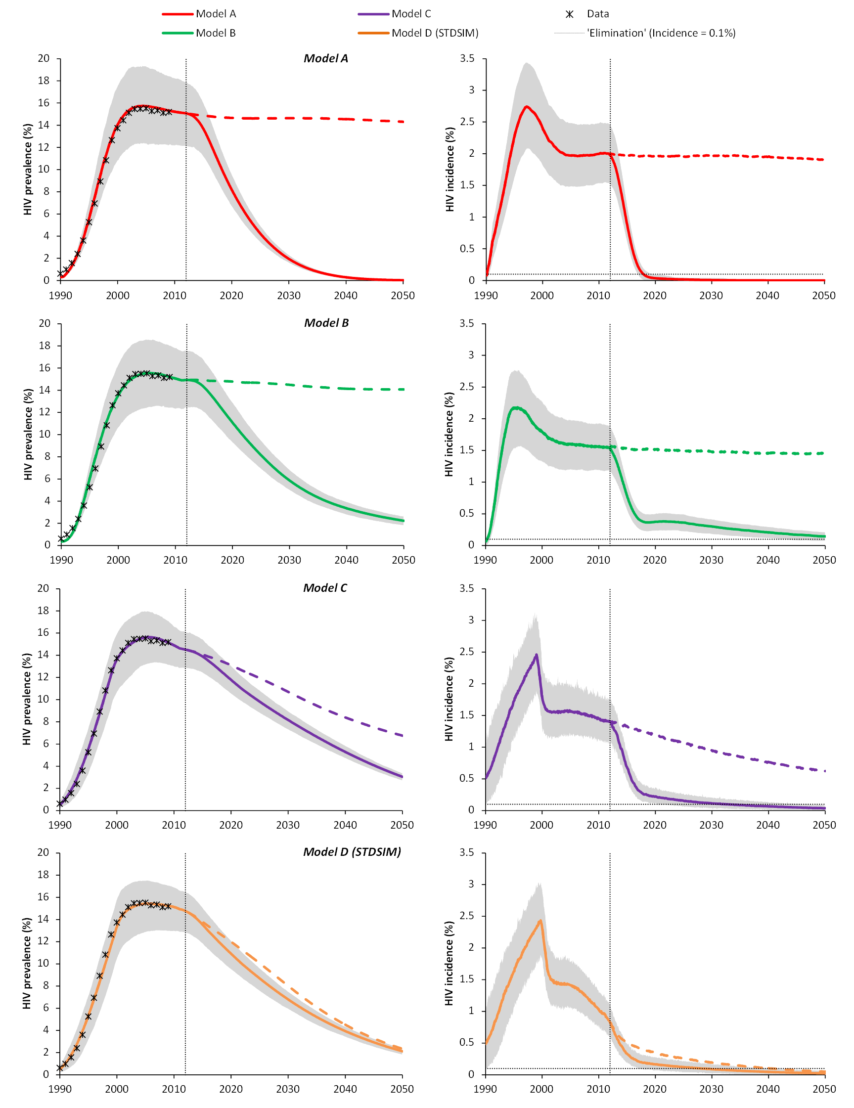 Predicted impact of universal testing and immediate ART for all HIV-infected patients (UTT) on HIV prevalence and incidence in adults (aged 15+ y) for four main models of the South African HIV epidemic over the period 1990–2050.