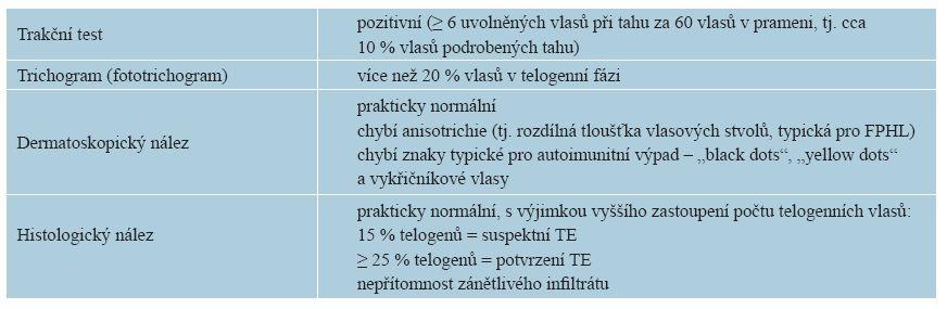 Diagnostika TE