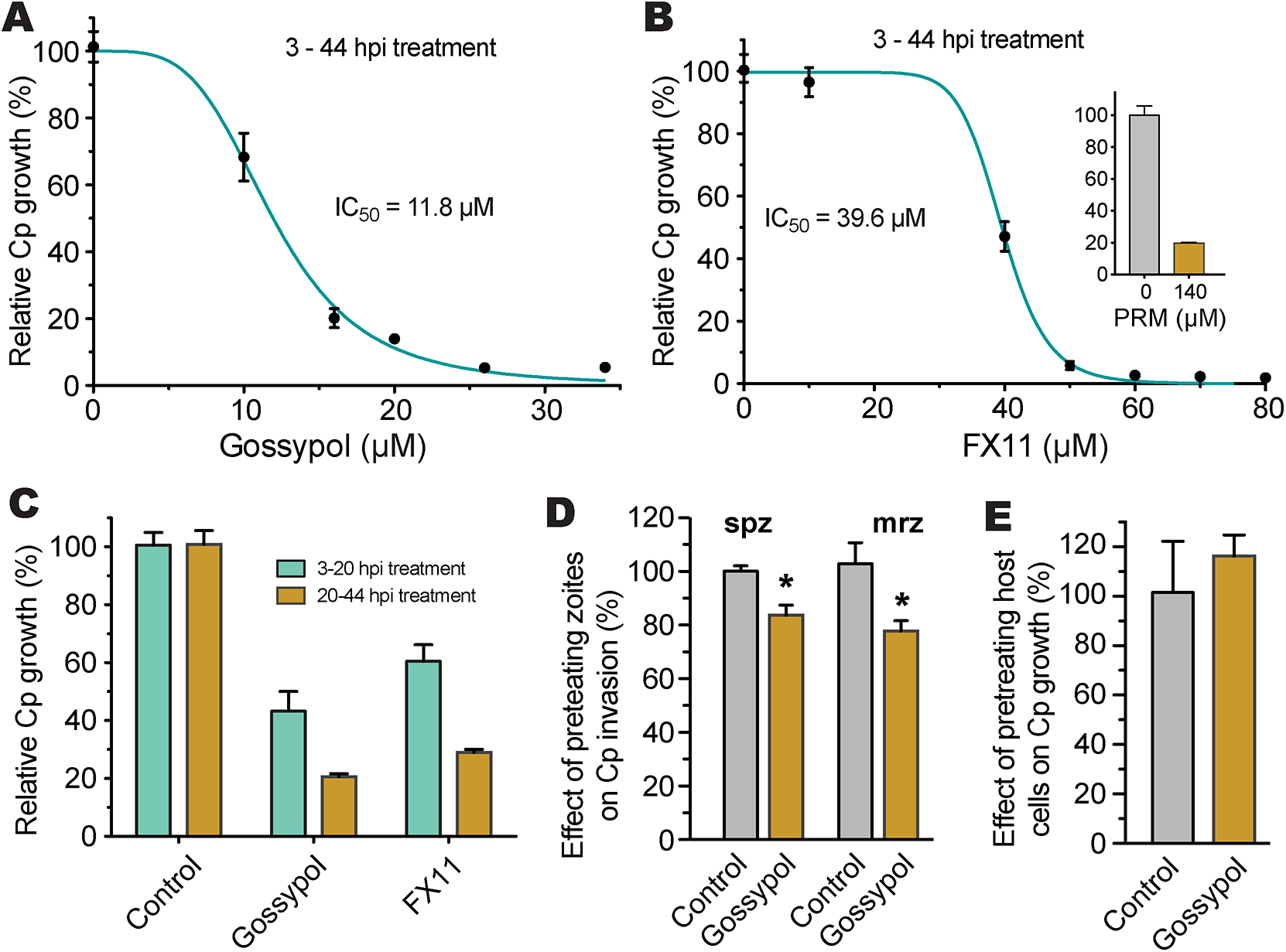 Efficacies of gossypol and FX11 on the growth of <i>C</i>. <i>parvum</i> in HCT-8 cells.