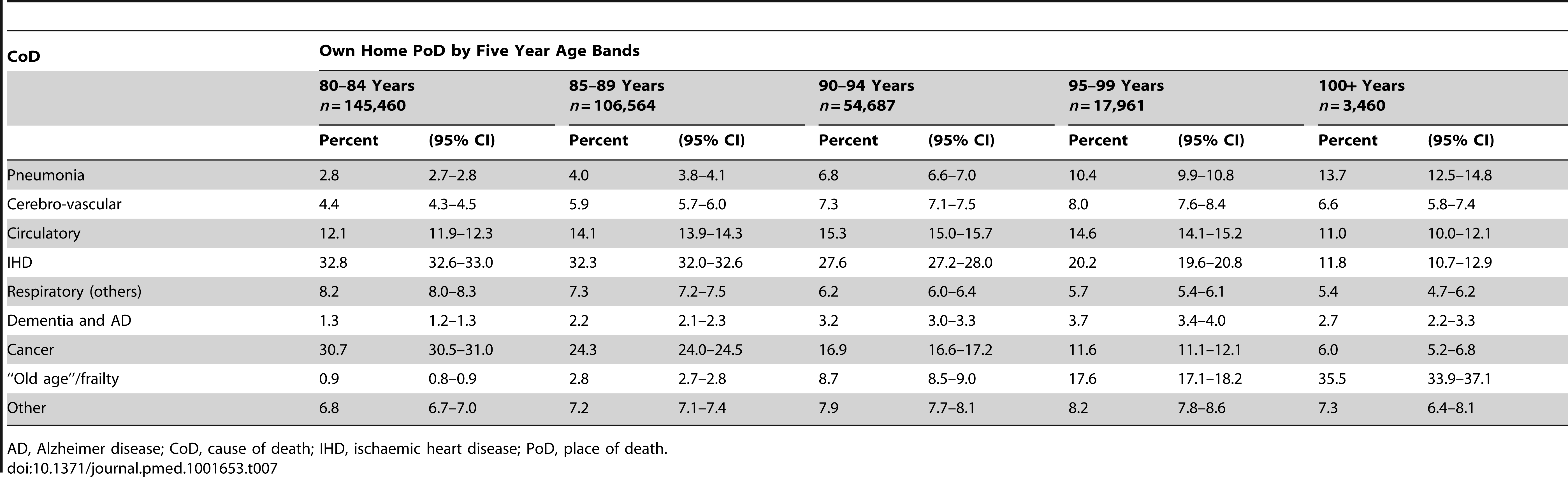 Cause of death by age bands and own home as place of death.