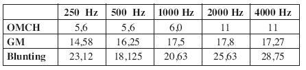Celkový pohľad na funkčné výsledky po myringoplastike. Priemerná kostno-vzdušná diastáza, frekvenčná analýza.