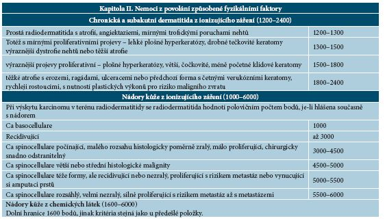 Dermatitidy a nádory