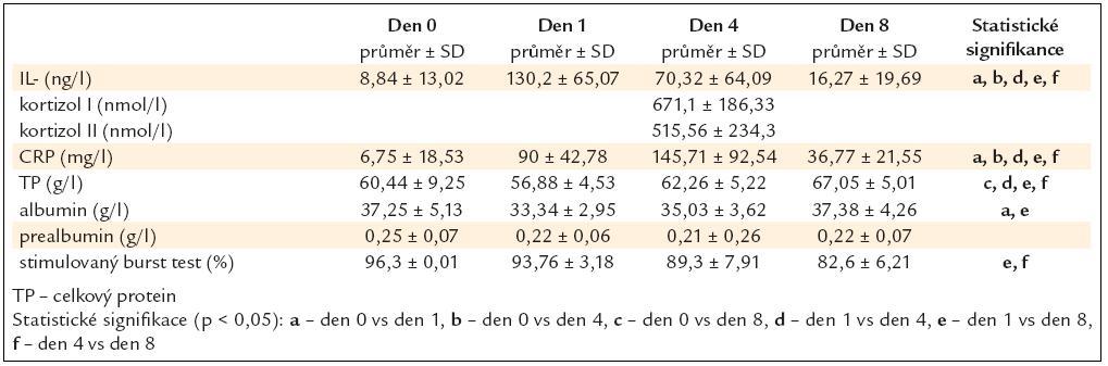 Koncentrace markerů nutrice a zánětu ve skupině kardiochirurgické (data jsou prezentována jako průměr a ± SD – standardní odchylka).