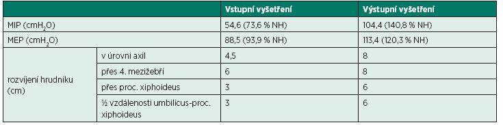 Hodnoty rozvíjení hrudníku a síly dýchacích svalů před zahájením a při ukončení rehabilitační léčby.