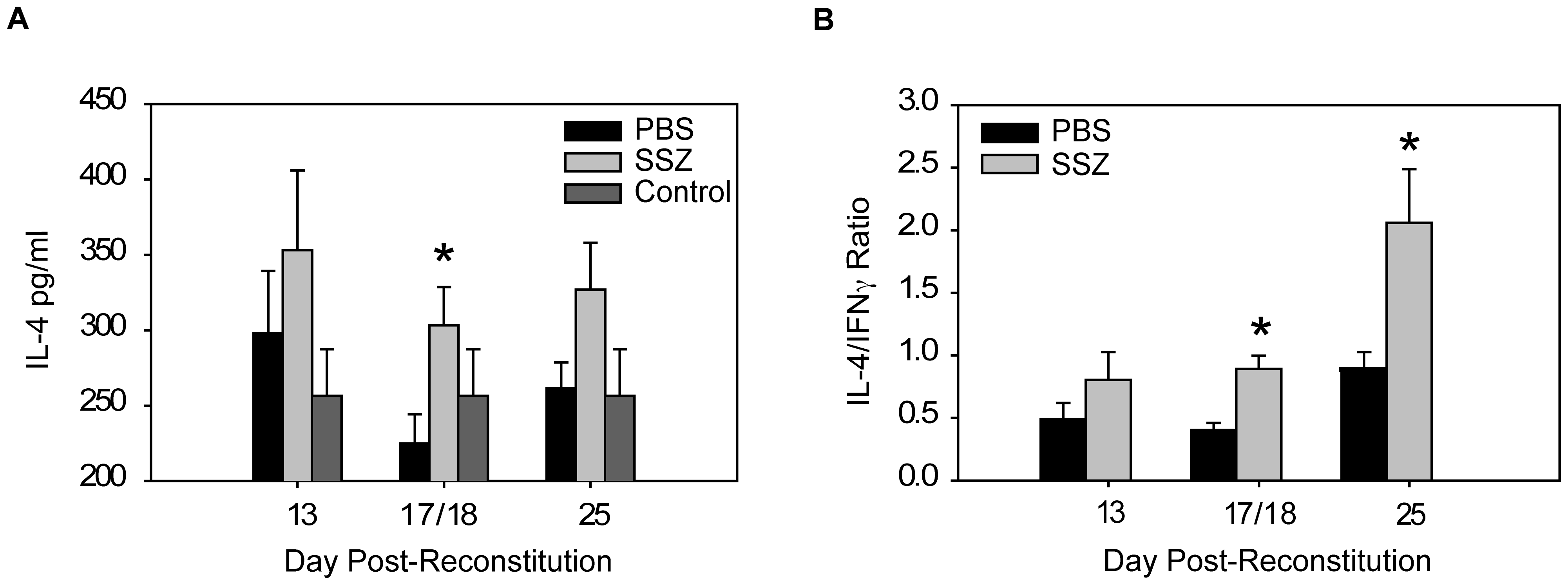 SSZ promotes a TH2 cytokine environment during PcP-related IRIS.