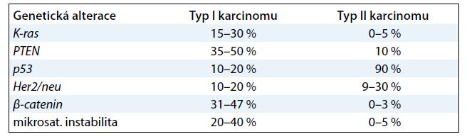 Genetické alterace u endometriálního karcinomu.