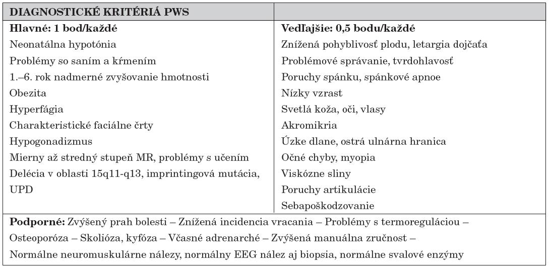 Klinické diagnostické kritériá podľa Holma [9].