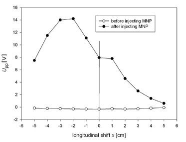 Fig. 3: The measured output signal U<sub>pp</sub> of sleeping rat before and after injecting of MNP.
