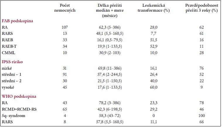 Délka přežití, procento leukemické transformace a pravděpodobnost přežití 3 roky v jednotlivých podskupinách dle FAB či WHO a dle IPSS.