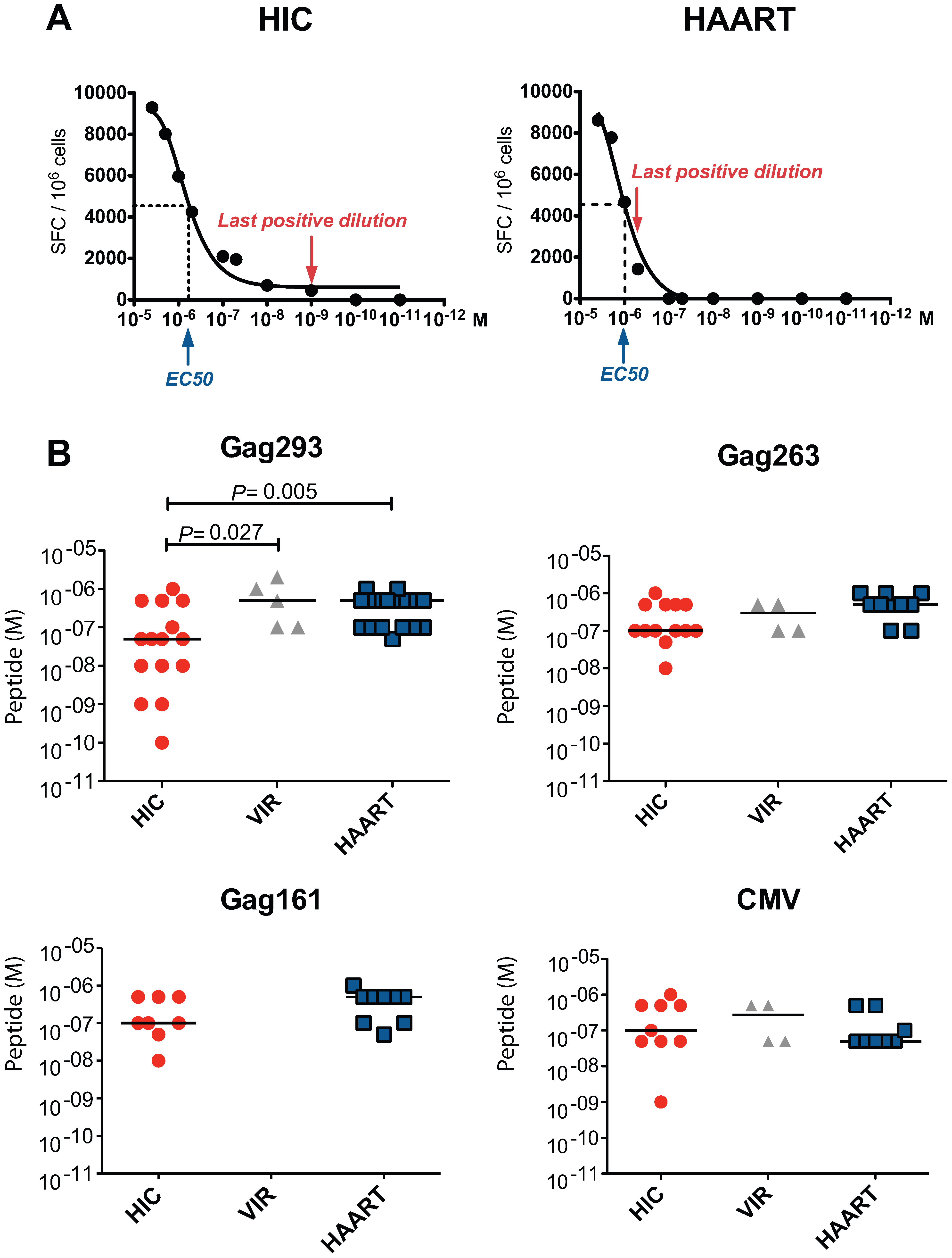 Increased functional avidity of memory CD4+ T cells from HIV controllers.