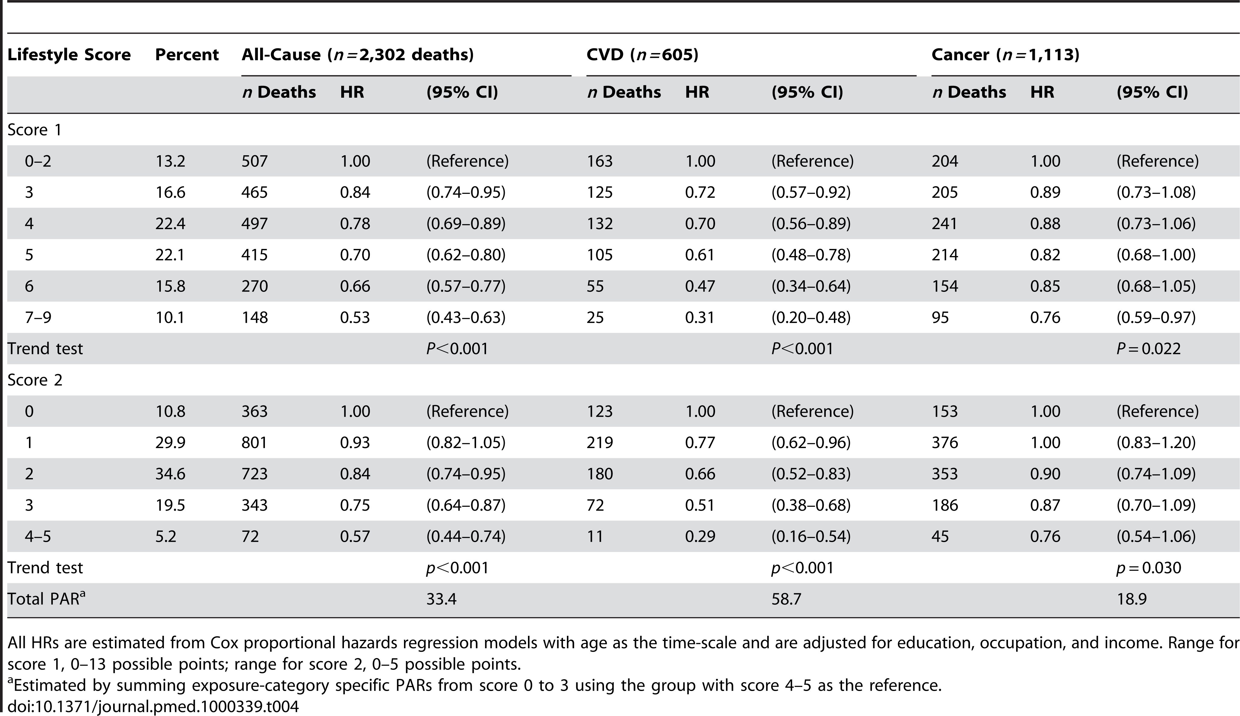 Healthy lifestyle scores and risk of all-cause, cardiovascular, and cancer mortality among nonsmoking and nondrinking women aged 40–70 y at baseline (<i>n=</i>63,791), Shanghai Women's Health Study, 1996–2007.