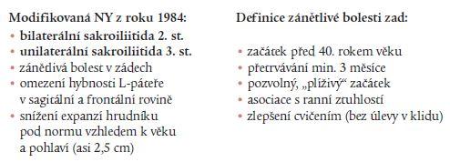 Modifikovaná New Yorkská (NY) kritéria pro klasifikaci AS (Van der Linden et al [10]).