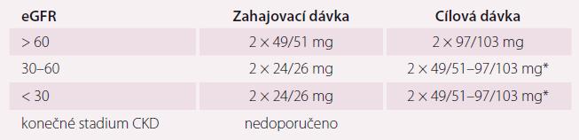Dávkování přípravku Entresto podle úrovně ledvinných funkcí.