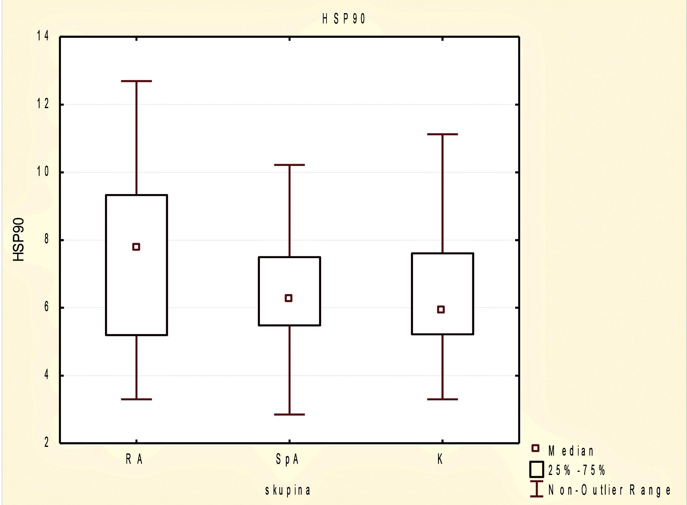 Sérové koncentrace proteinu tepelného šoku HSP90 v souboru pacientů s revmatoidní artritidou (RA), axiální spondyloartritidou (AxSpA) a u zdravých dobrovolníků.