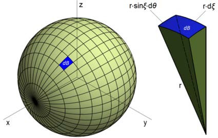 Fig. 3: left: meridians and parallels, right: sphere element [8].