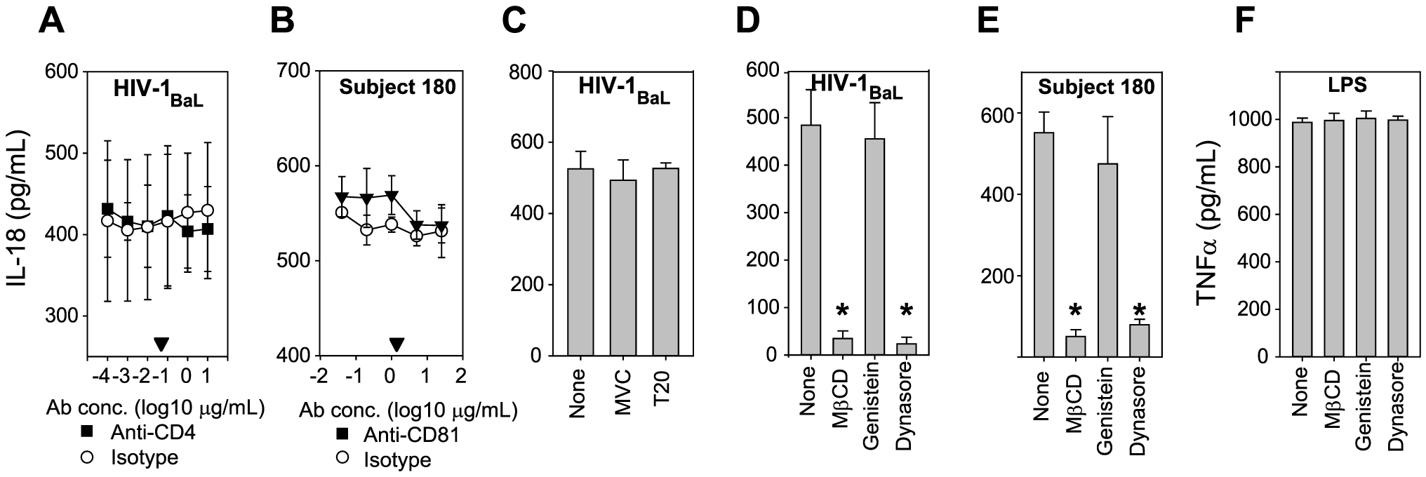 Inflammasome activation requires viral entry by clathrin-mediated-endocytosis.