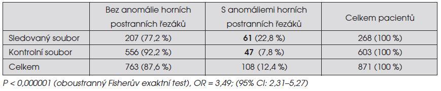 Výskyt anomálií horních stálých postranních řezáků u pacientů zařazených do retrospektivní studie