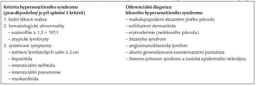 Kritéria lékového hypersenzitivního syndromu a jeho diferenciálně diagnostické možnosti. Podle [39].