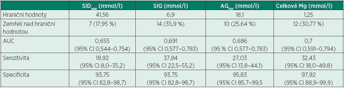 Hraniční hodnoty, analýza ROC křivek, senzitivita a specificita pro sledované parametry (SID<sub>app</sub>, SIG, AG<sub>kor</sub>, celkové Mg)