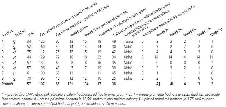Přehled jednotlivých časových parametrů a klinického stavu u pacientů léčených rt-PA.