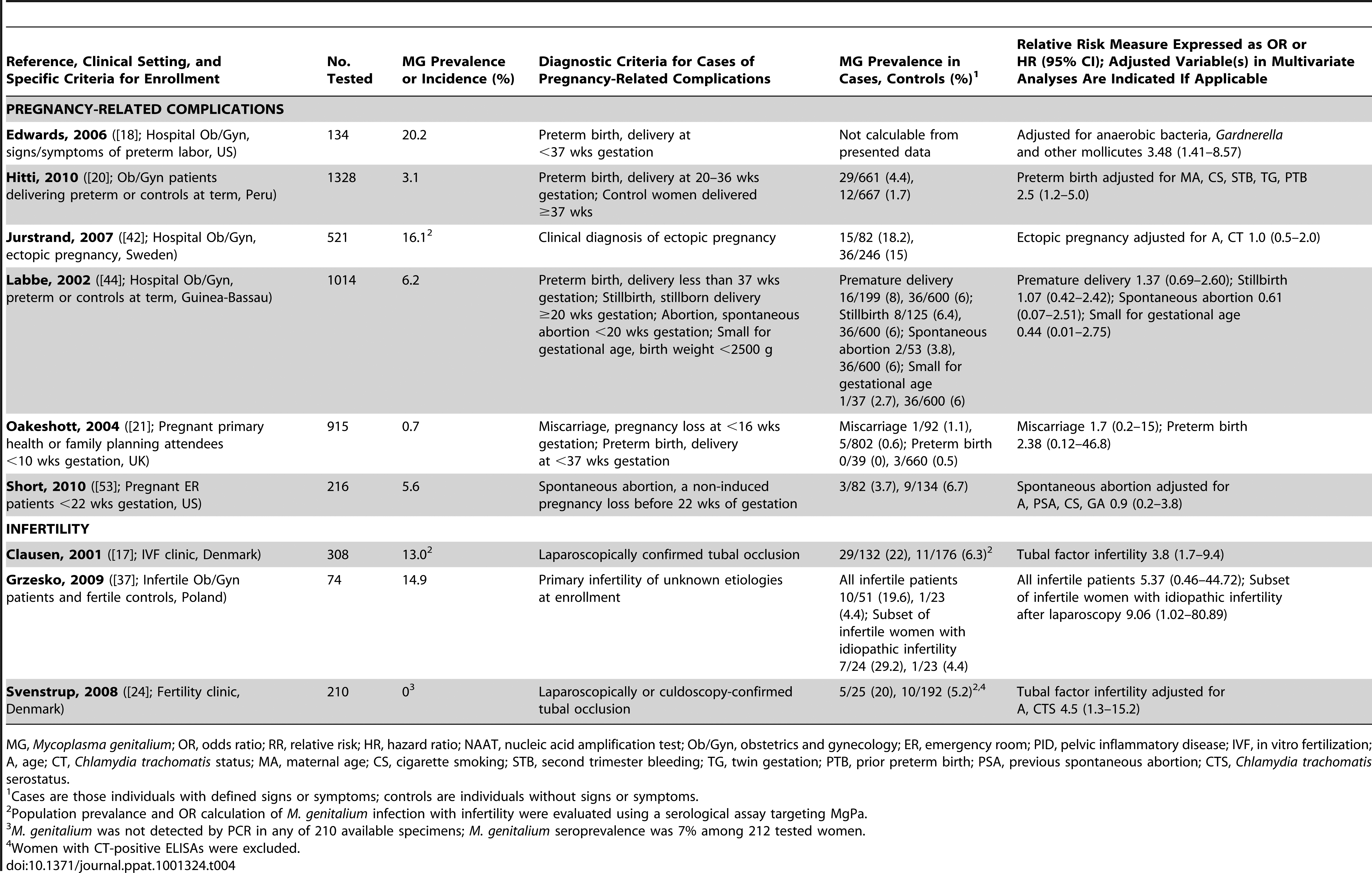 Characteristics of published studies evaluating the associations of <i>M. genitalium</i> with pregnancy-related complications or infertility.