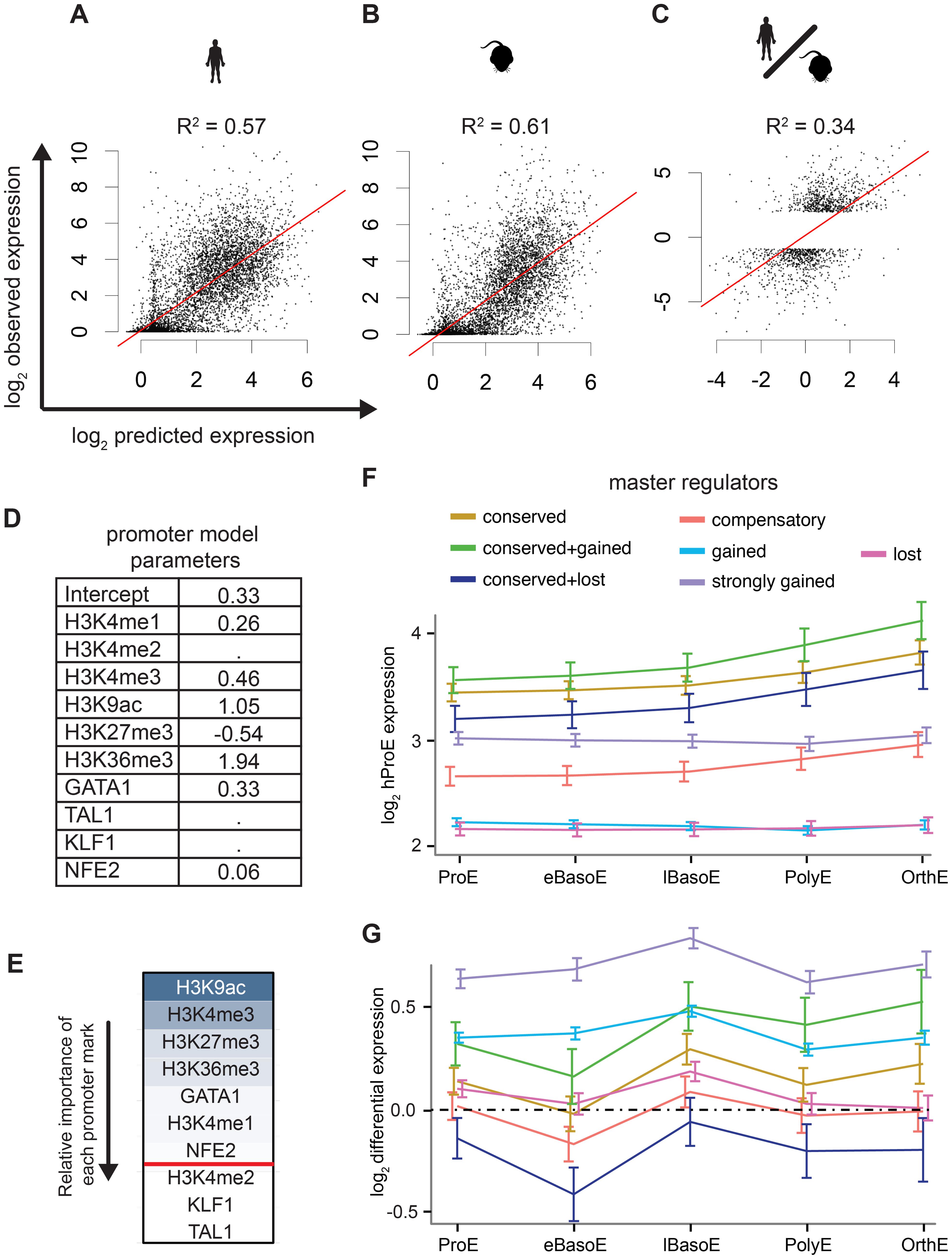 Predictive models of gene expression across species.