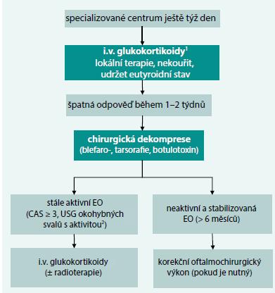 Schéma 1. Postup u zrak ohrožující endokrinní orbitopatie