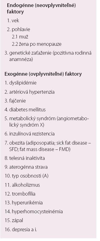Rizikové faktory orgánovovaskulárnych artériových chorôb [1,2,7,24].