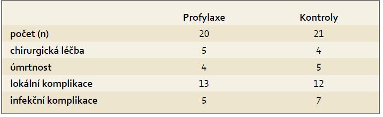 Profylaxe infekce u akutní pankreatitidy meropenemem. Tab. 3. Infection prophylaxis in patients with acute pancreatitis using meropenem.