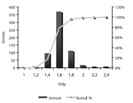 Distribuce velikosti částic – šarže 4