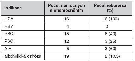 Rekurence onemocnění v protokolárních biopsiích 102 pacientů 5 let po transplantací jater