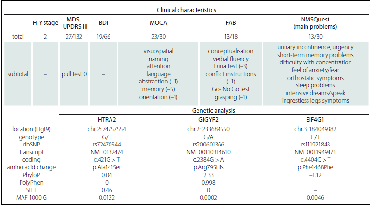 Summary of patient´s clinical and genetic characteristics.