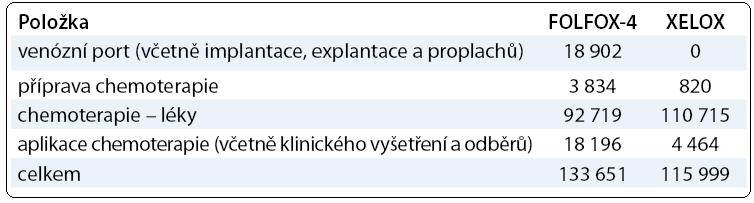 Teoretický odhad nákladů za 3 měsíce léčby (tj. 6 cyklů FOLFOX-4 nebo 4 cykly XEL OX). Náklady byly odhadnuty pro modelového pacienta s tělesným povrchem 1,9 m<sup>2</sup> podle maximálních úhrad léků platných k 1. 5. 2012.