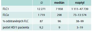 Výsledky koncentrací FLC našeho souboru