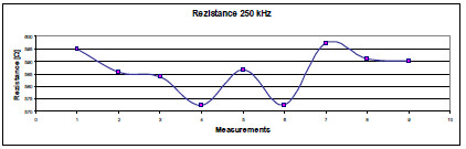 Fig. 3: Changes of resistance depending on conditions.