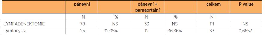 Rozdělení lymfocyst podle typu provedené lymfadenektomie