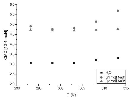 Závislosť CMC od T pre látku XIX (H2O, 0,1 mol/l NaBr a 0,2 mol/l NaBr)