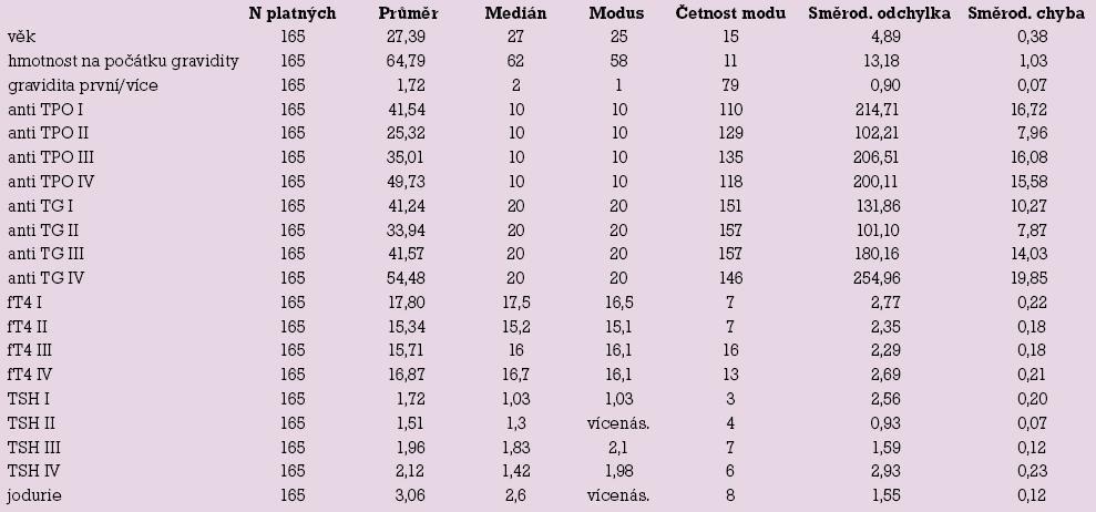 Popisné statistiky.