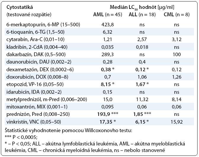 Prehľad výsledkov testovania chemorezistencie hematologických malignít.