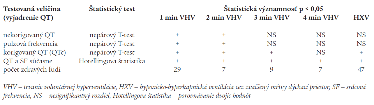 Závislosť štatistickej významnosti rozdielov intervalu QT (p < 0,05) na spôsobe vyjadrenia intervalu QT [46] pri zmenách pľúcnej ventilácie.