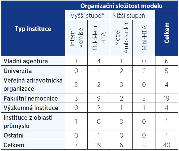 Modely HB-HTA, zastoupení zahraničními institucemi (11, 23)