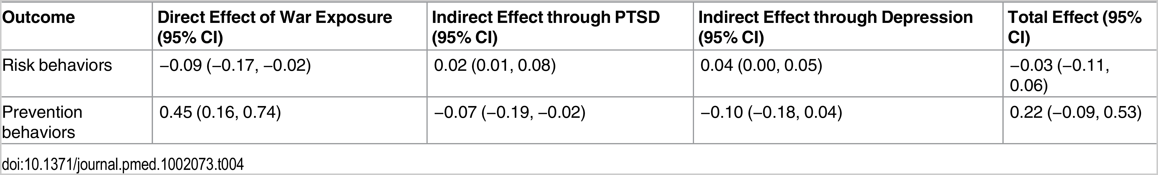 Decomposition of effects of war exposures on EVD risk and prevention behaviors.