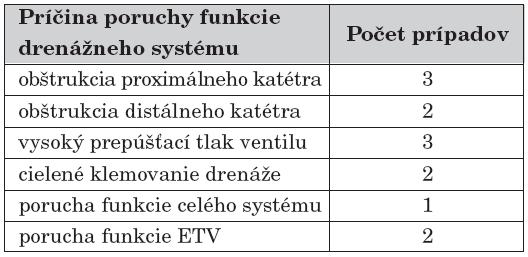 Rozdelenie podsúboru novorodencov a dojčiat s hydrocefalom s poruchou funkcie drenážneho systému podľa príčiny, n = 13.