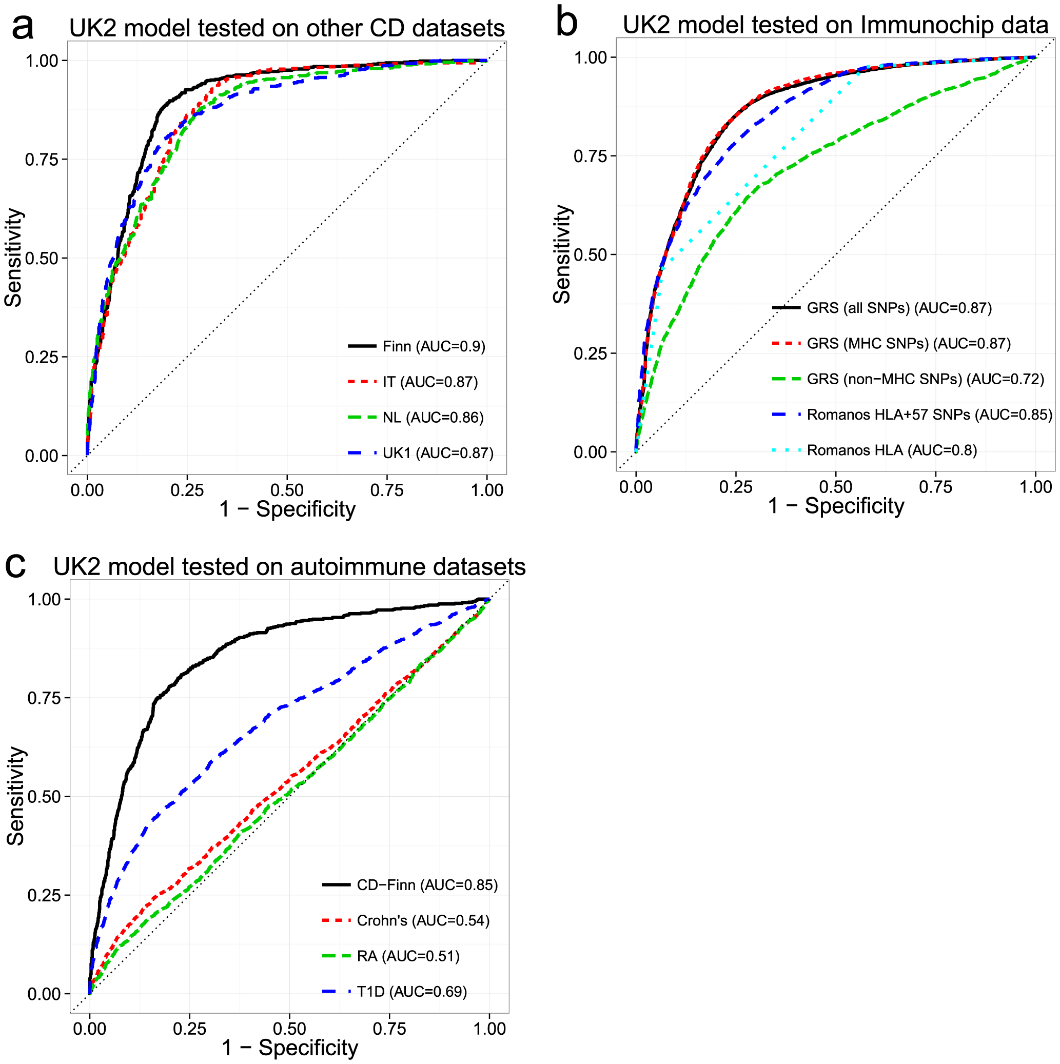 Performance of the genomic risk score in external validation, when compared to other approaches, and on other related diseases.