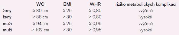 Korelace obvodů pasu s hodnotami BMI a WHR [16].