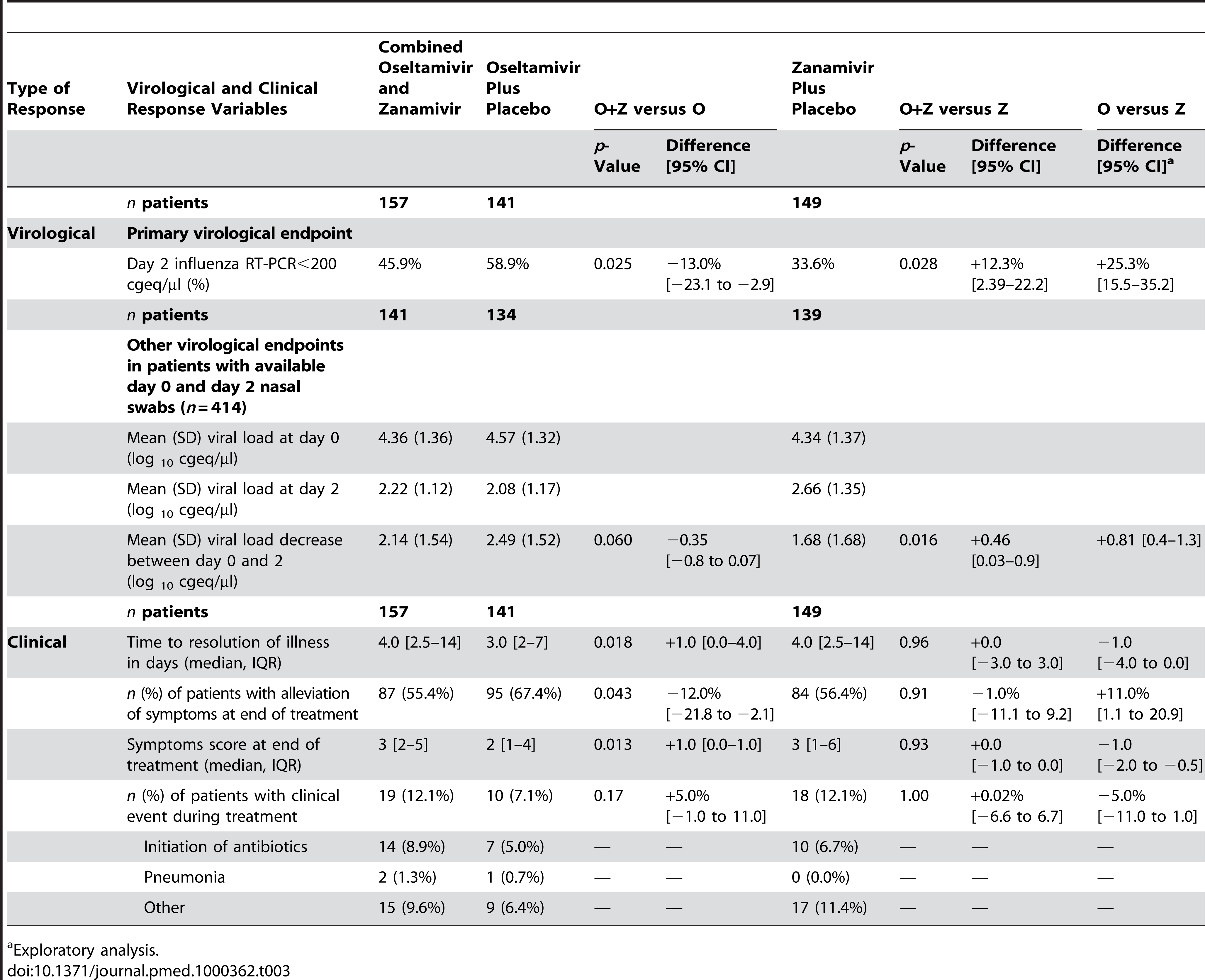 Virological and clinical response according to treatment arms in the 447 influenza A-infected patients between day 0 and day 2 (ITT analysis).